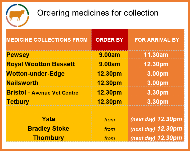 Ordering medicines for delivery to branch clinics